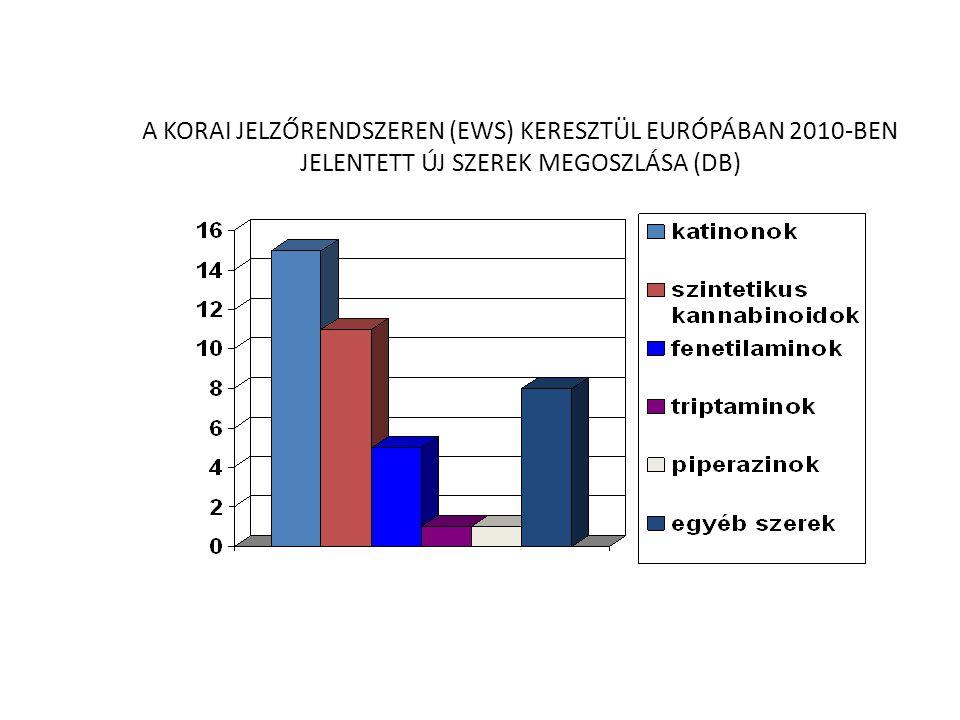 A KORAI JELZŐRENDSZEREN (EWS) KERESZTÜL EURÓPÁBAN 2010-BEN JELENTETT ÚJ SZEREK MEGOSZLÁSA (DB)