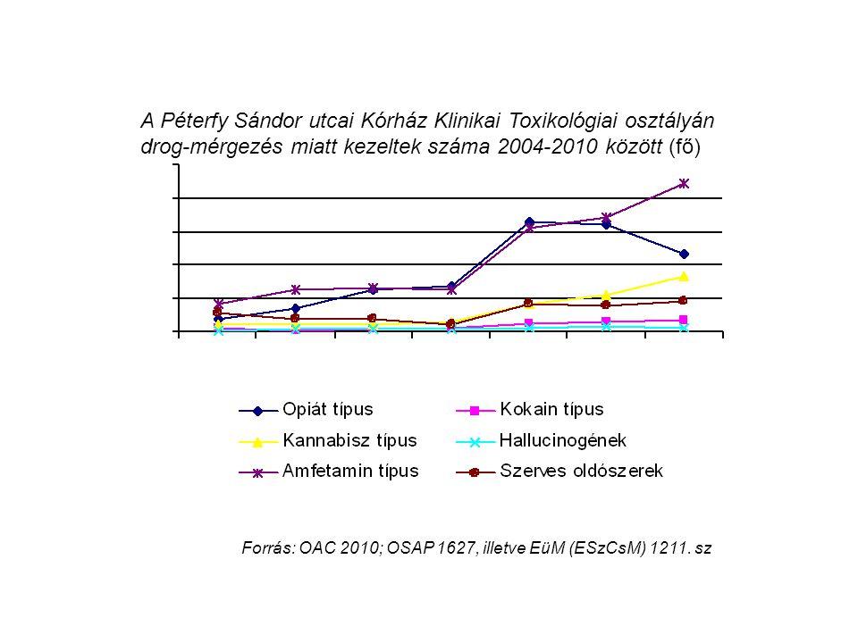 Forrás: OAC 2010; OSAP 1627, illetve EüM (ESzCsM) 1211. sz A Péterfy Sándor utcai Kórház Klinikai Toxikológiai osztályán drog-mérgezés miatt kezeltek