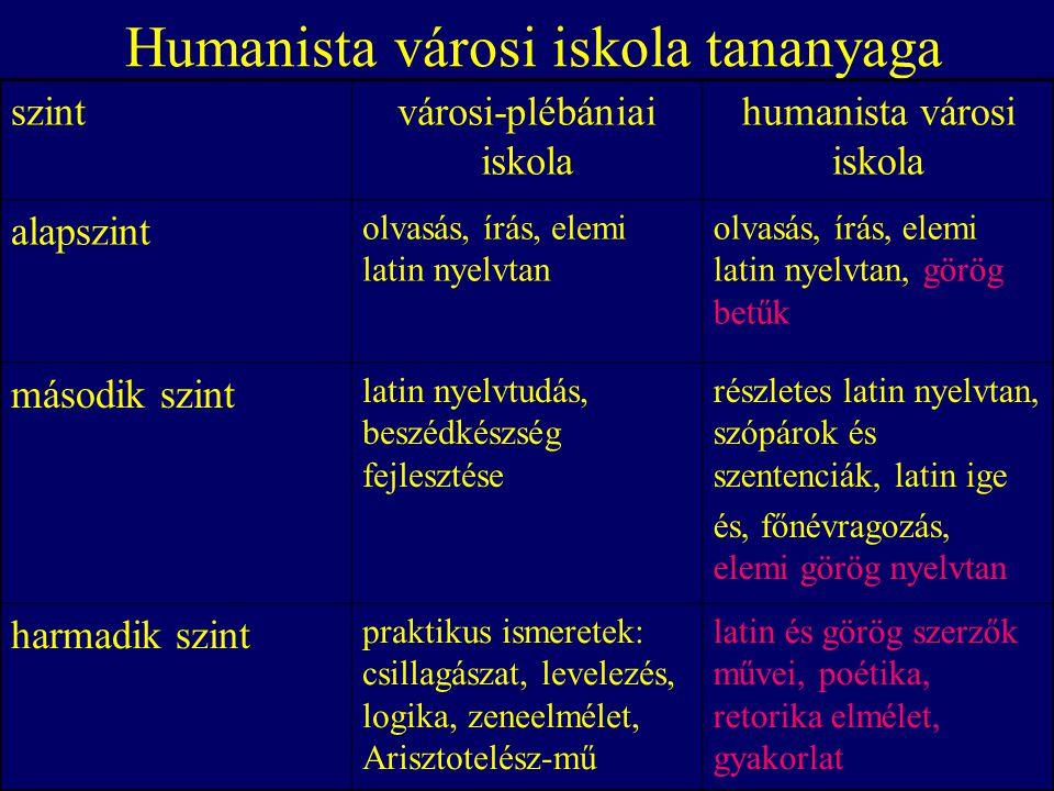 A humanista literátusképzettség tartalma Grammatika: Latin nyelvtan a humanista nyelvtankönyvek alapján.