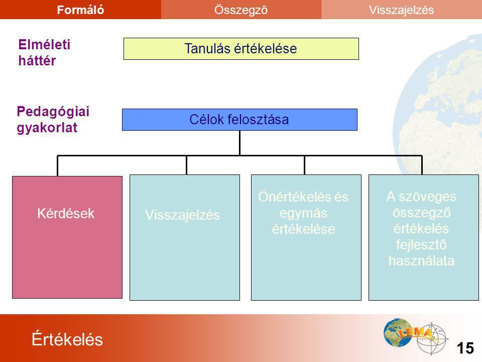 Értékelés 15 FormálóÖsszegzőVisszajelzés Tanulás értékelése Elméleti háttér Célok felosztása Pedagógiai gyakorlat KérdésekVisszajelzés Önértékelés és