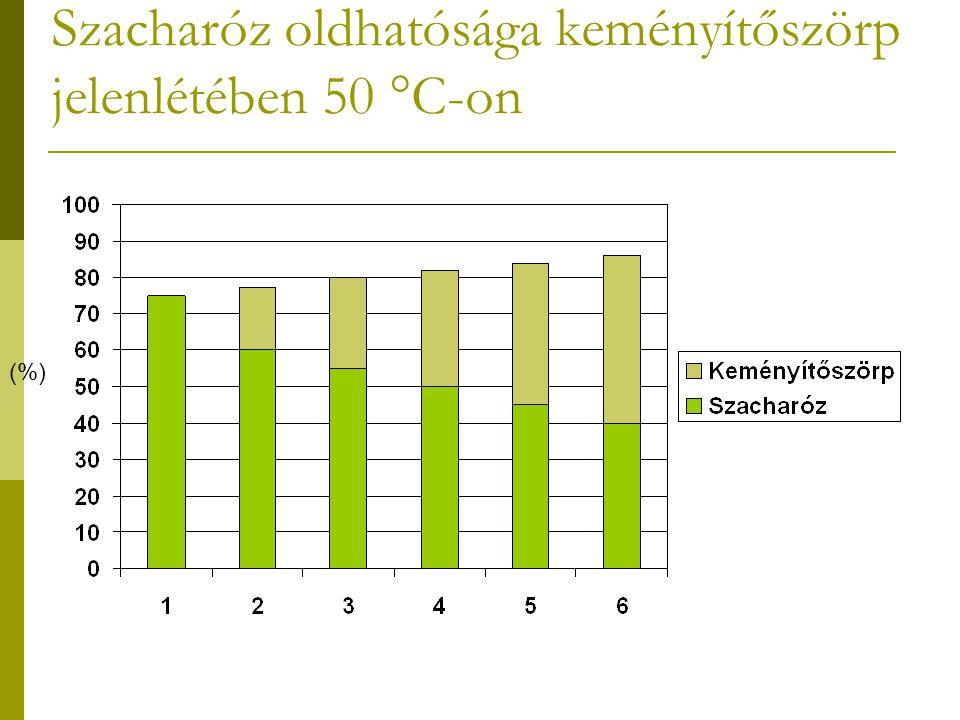 Szacharóz oldhatósága keményítőszörp jelenlétében 50 °C-on (%)