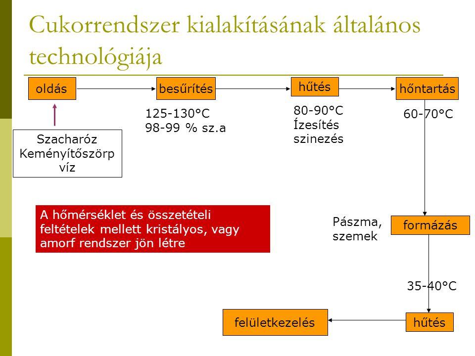 Cukorrendszer kialakításának általános technológiája oldásbesűrítés hűtés hőntartás formázás hűtés felületkezelés Szacharóz Keményítőszörp víz 80-90°C