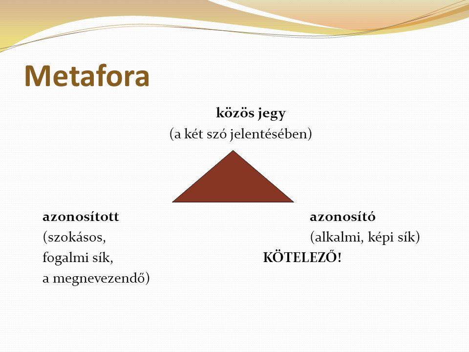 Metafora közös jegy (a két szó jelentésében) azonosított azonosító (szokásos,(alkalmi, képi sík) fogalmi sík, KÖTELEZŐ! a megnevezendő)