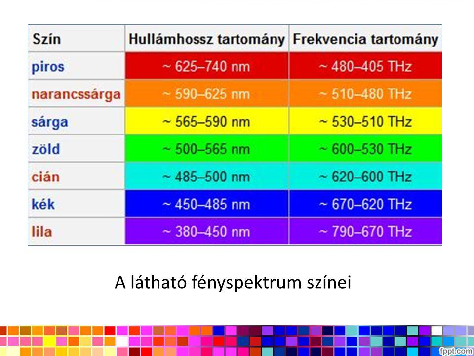 A látható fényspektrum színei
