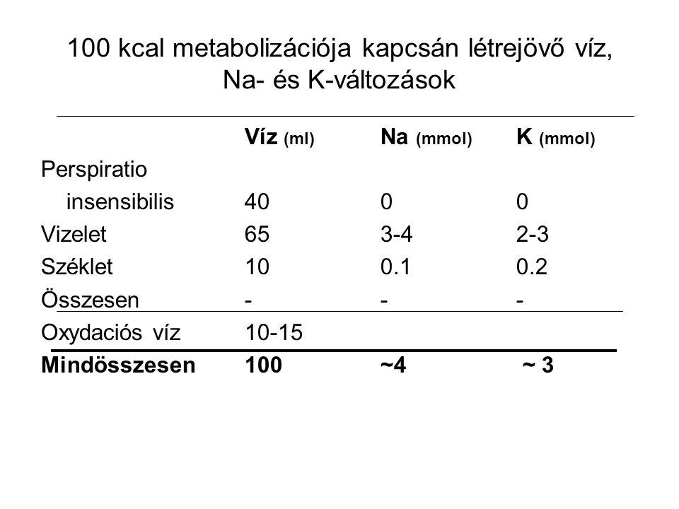 100 kcal metabolizációja kapcsán létrejövő víz, Na- és K-változások Víz (ml) Na (mmol) K (mmol) Perspiratio insensibilis4000 Vizelet653-42-3 Széklet10