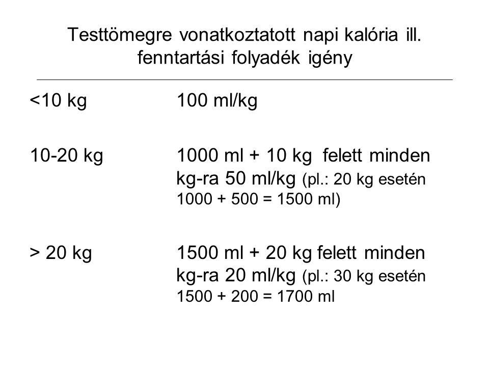Testtömegre vonatkoztatott napi kalória ill. fenntartási folyadék igény <10 kg100 ml/kg 10-20 kg1000 ml + 10 kg felett minden kg-ra 50 ml/kg (pl.: 20