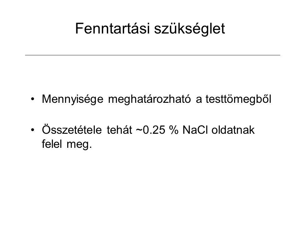 Fenntartási szükséglet Mennyisége meghatározható a testtömegből Összetétele tehát ~0.25 % NaCl oldatnak felel meg.