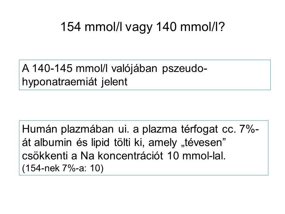 154 mmol/l vagy 140 mmol/l? A 140-145 mmol/l valójában pszeudo- hyponatraemiát jelent Humán plazmában ui. a plazma térfogat cc. 7%- át albumin és lipi