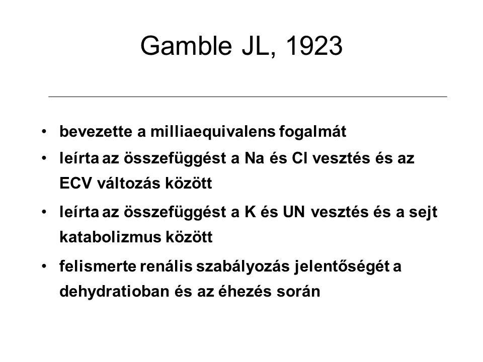 Gamble JL, 1923 bevezette a milliaequivalens fogalmát leírta az összefüggést a Na és Cl vesztés és az ECV változás között leírta az összefüggést a K é