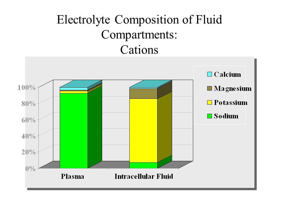 Gamble JL, 1923 bevezette a milliaequivalens fogalmát leírta az összefüggést a Na és Cl vesztés és az ECV változás között leírta az összefüggést a K és UN vesztés és a sejt katabolizmus között felismerte renális szabályozás jelentőségét a dehydratioban és az éhezés során