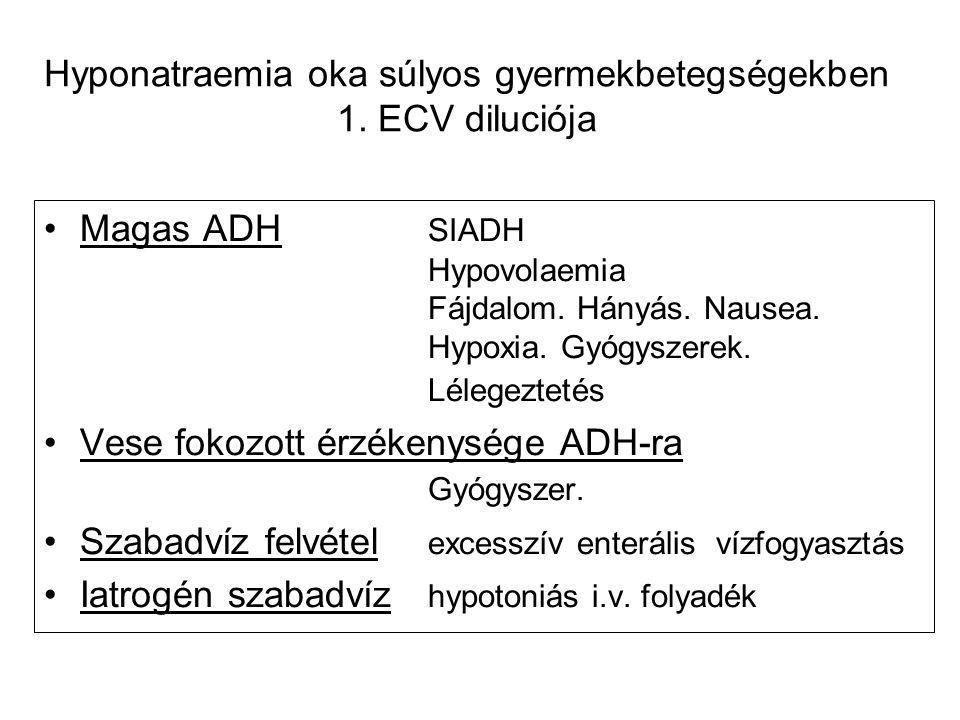 Hyponatraemia oka súlyos gyermekbetegségekben 1. ECV diluciója Magas ADH SIADH Hypovolaemia Fájdalom. Hányás. Nausea. Hypoxia. Gyógyszerek. Lélegeztet