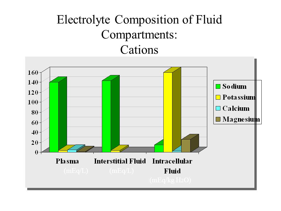 (mEq/L) Electrolyte Composition of Fluid Compartments: Anions (mEq/L) (mEq/kg H 2 O)