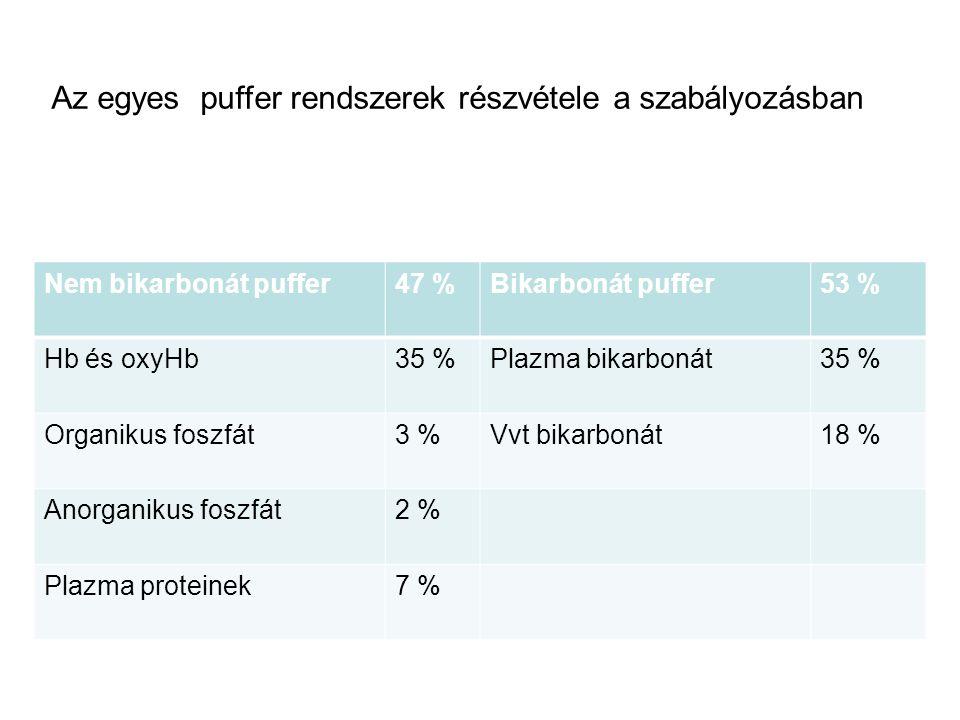 Az egyes puffer rendszerek részvétele a szabályozásban Nem bikarbonát puffer47 %Bikarbonát puffer53 % Hb és oxyHb35 %Plazma bikarbonát35 % Organikus f