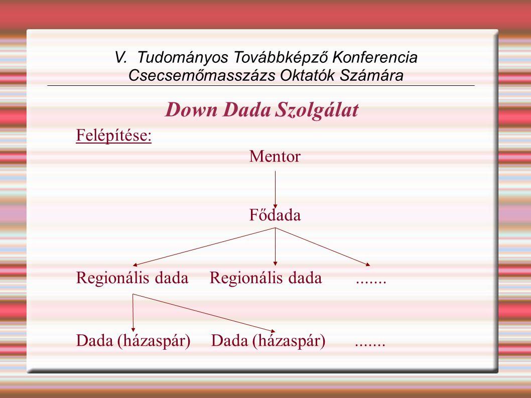 Down Dada Szolgálat V. Tudományos Továbbképző Konferencia Csecsemőmasszázs Oktatók Számára Felépítése: Mentor Fődada Regionális dada Regionális dada..