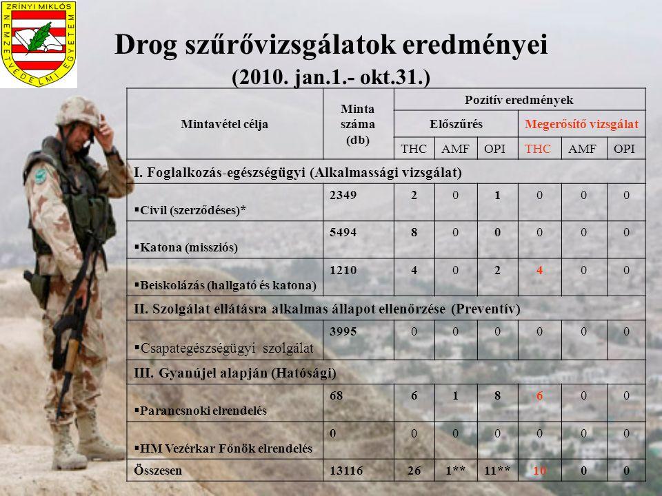 Drog szűrővizsgálatok eredményei (2010. jan.1.- okt.31.) Mintavétel célja Minta száma (db) Pozitív eredmények ElőszűrésMegerősítő vizsgálat THCAMFOPIT