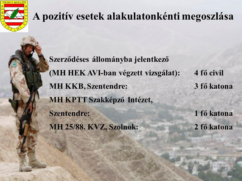 A pozitív esetek alakulatonkénti megoszlása Szerződéses állományba jelentkező (MH HEK AVI-ban végzett vizsgálat):4 fő civil MH KKB, Szentendre: 3 fő k
