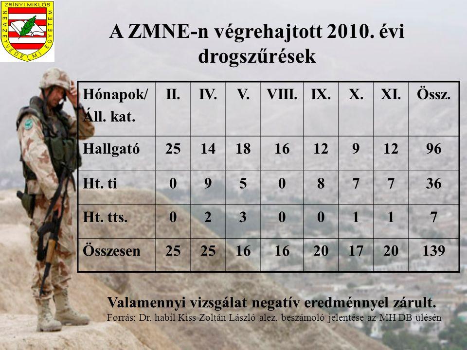 A ZMNE-n végrehajtott 2010. évi drogszűrések Hónapok/ Áll. kat. II.IV.V.VIII.IX.X.XI.Össz. Hallgató25141816129 96 Ht. ti095087736 Ht. tts.02300117 Öss