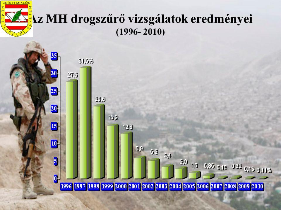 Az MH drogszűrő vizsgálatok eredményei (1996- 2010)
