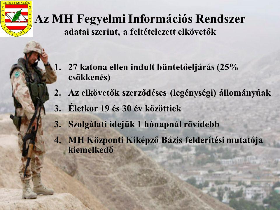 Az MH Fegyelmi Információs Rendszer adatai szerint, a feltételezett elkövetők 1.27 katona ellen indult büntetőeljárás (25% csökkenés) 2.Az elkövetők s