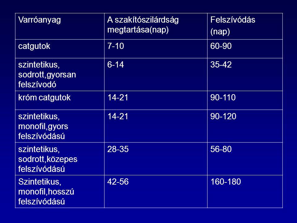 VarróanyagA szakítószilárdság megtartása(nap) Felszívódás (nap) catgutok7-1060-90 szintetikus, sodrott,gyorsan felszívodó 6-1435-42 króm catgutok14-2190-110 szintetikus, monofil,gyors felszívódású 14-2190-120 szintetikus, sodrott,közepes felszívódású 28-3556-80 Szintetikus, monofil,hosszú felszívódású 42-56160-180