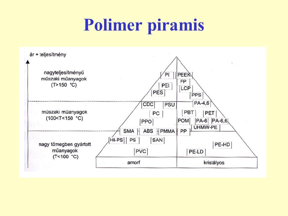 Polimer piramis