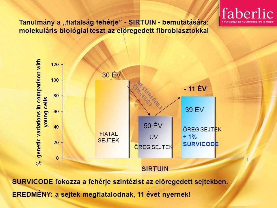30 лет 30 ÉV 50 ÉV 39 ÉV ÖREG SEJTEK + 1% SURVICODE UV ÖREG SEJTEK FIATAL SEJTEK MESTERSÉGES ÖREGEDÉS - 11 ÉV SURVICODE fokozza a fehérje szintézist az elöregedett sejtekben.