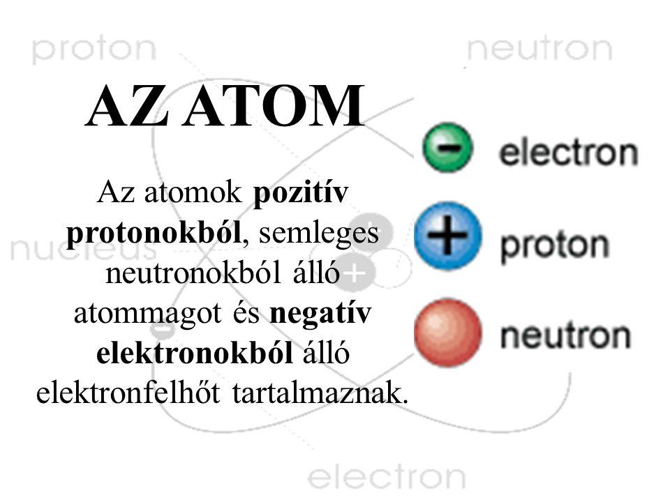 Az atomok pozitív protonokból, semleges neutronokból álló atommagot és negatív elektronokból álló elektronfelhőt tartalmaznak.