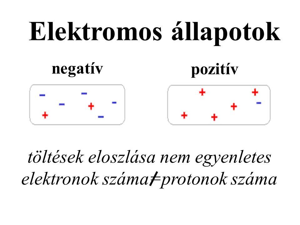 Elektromos állapotok töltések eloszlása nem egyenletes elektronok száma=protonok száma pozitív negatív
