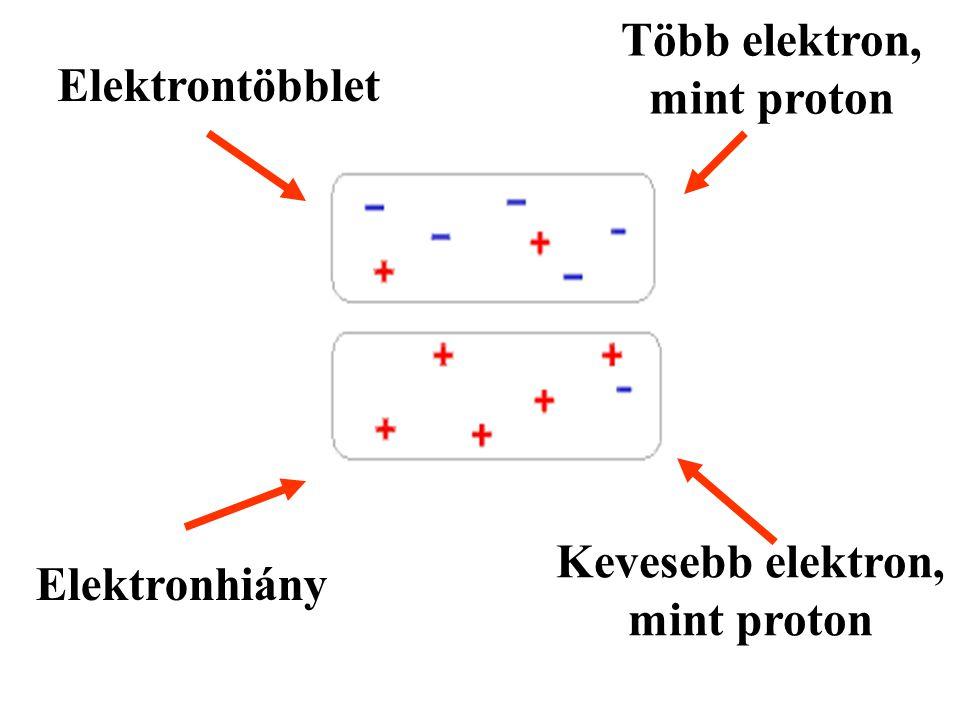 Elektrontöbblet Elektronhiány Több elektron, mint proton Kevesebb elektron, mint proton