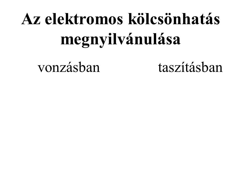Az elektromos kölcsönhatás megnyilvánulása vonzásbantaszításban -Negatív és pozitív elektromos állapotú test -Negatív és negatív elektromos állapotú t