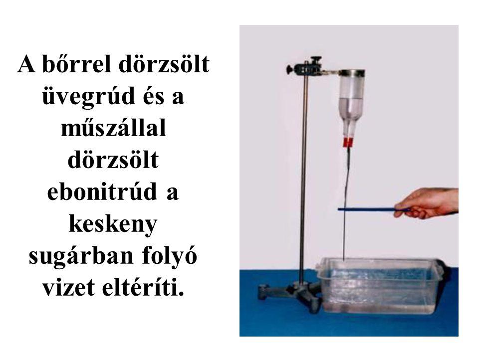 Az elektromos kölcsönhatás megnyilvánulása vonzásbantaszításban -Negatív és pozitív elektromos állapotú test -Negatív és negatív elektromos állapotú test -Pozitív és pozitív elektromos állapotú test -Semleges test + pozitív elektromos állapotú test -Semleges test + negatív elektromos állapotú test