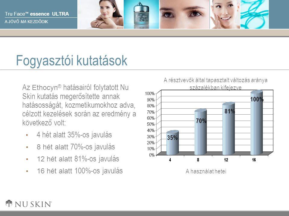 © 2001 Nu Skin International, Inc Tru Face ™ essence ULTRA A JÖVŐ MA KEZDŐDIK A használat hetei A résztvevők által tapasztalt változás aránya százalékban kifejezve Fogyasztói kutatások 35% 70% 81% 100% Az Ethocyn ® hatásairól folytatott Nu Skin kutatás megerősítette annak hatásosságát, kozmetikumokhoz adva, célzott kezelések során az eredmény a következő volt: 4 hét alatt 35%-os javulás 8 hét alatt 70%-os javulás 12 hét alatt 81%-os javulás 16 hét alatt 100%-os javulás