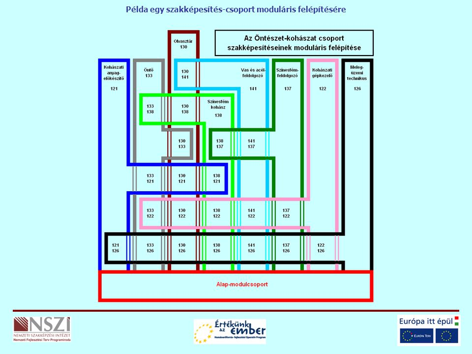 Példa egy szakképesítés-csoport moduláris felépítésére