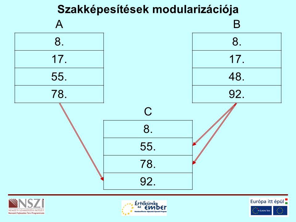 Szakképesítések modularizációja AB 8. 17. 55.48. 78.92. C 8. 55. 78. 92.