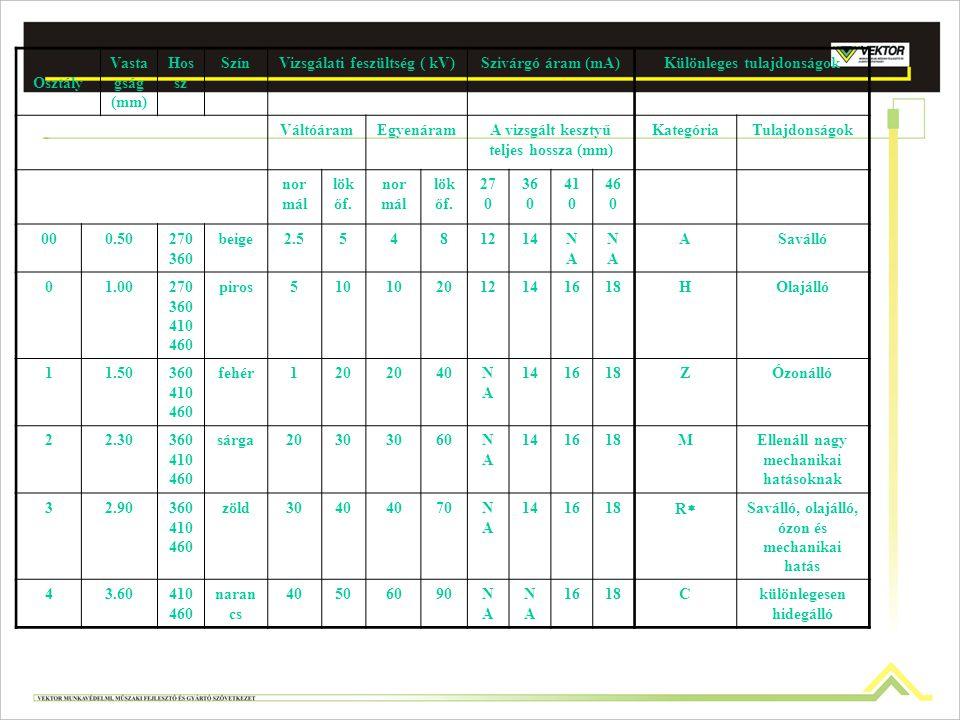 Időszakos ellenőrzés és villamos vizsgálat: Az 1, 2, 3, és 4 osztályú kesztyűket hat hónapon belül időszakos vizsgálatnak kell alávetni, ennek elmulas