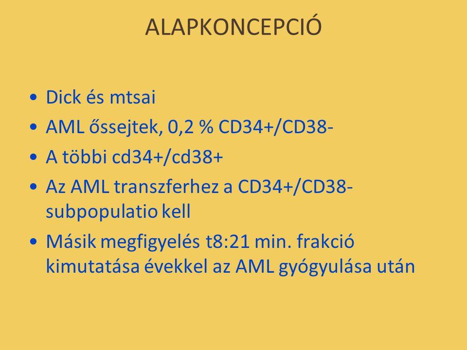 ALAPKONCEPCIÓ Dick és mtsai AML őssejtek, 0,2 % CD34+/CD38- A többi cd34+/cd38+ Az AML transzferhez a CD34+/CD38- subpopulatio kell Másik megfigyelés t8:21 min.