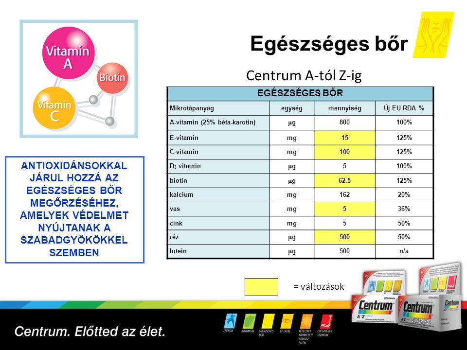 Egészséges bőr 10 EGÉSZSÉGES BŐR MikrotápanyagegységmennyiségÚj EU RDA % A-vitamin (25% béta-karotin) gg 800100% E-vitaminmg15125% C-vitaminmg100125