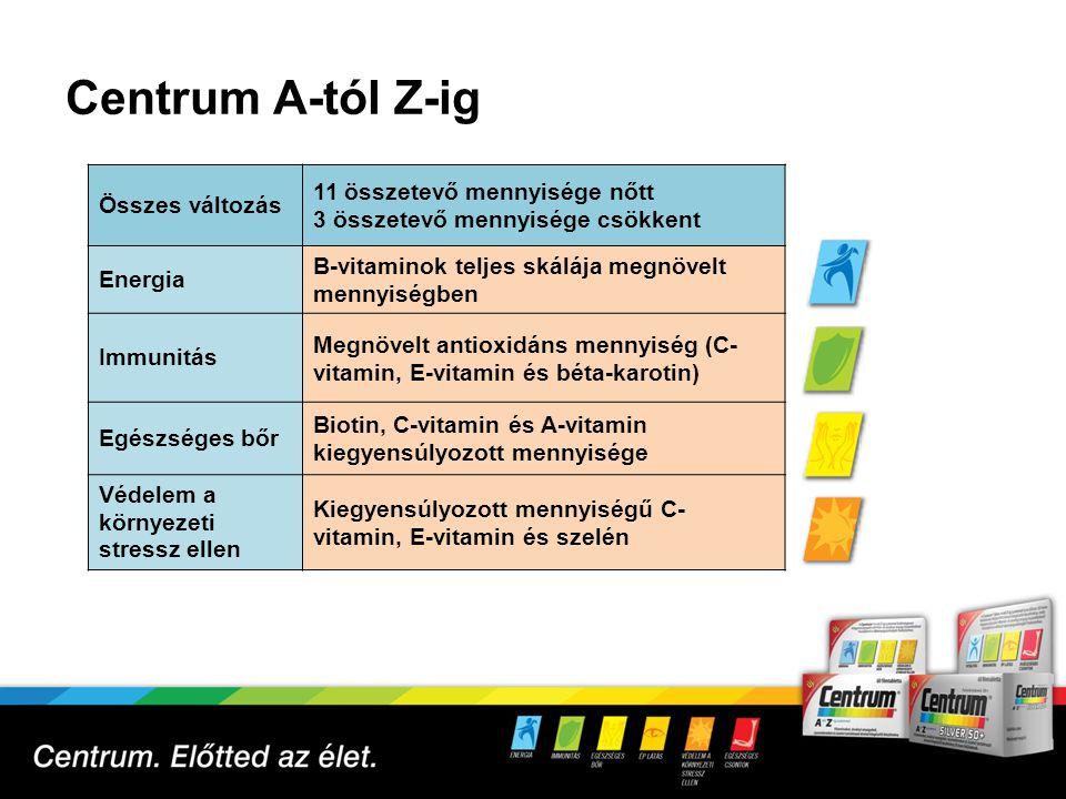 Centrum Silver A-tól Z-ig 50+ 7 Összes változás 6 összetevő mennyisége nőtt 7 összetevő mennyisége csökkent Vitalitás Megnövelt B-vitamin mennyiség Immunitás Megnövelt antioxidáns mennyiség (E- vitamin, szelén) Ép látás Speciálisan kialakított C-vitamin és lutein-szint Egészséges csontok Kiegyensúlyozott mennyiségű C-vitamin, D-vitamin, kalcium és K-vitamin