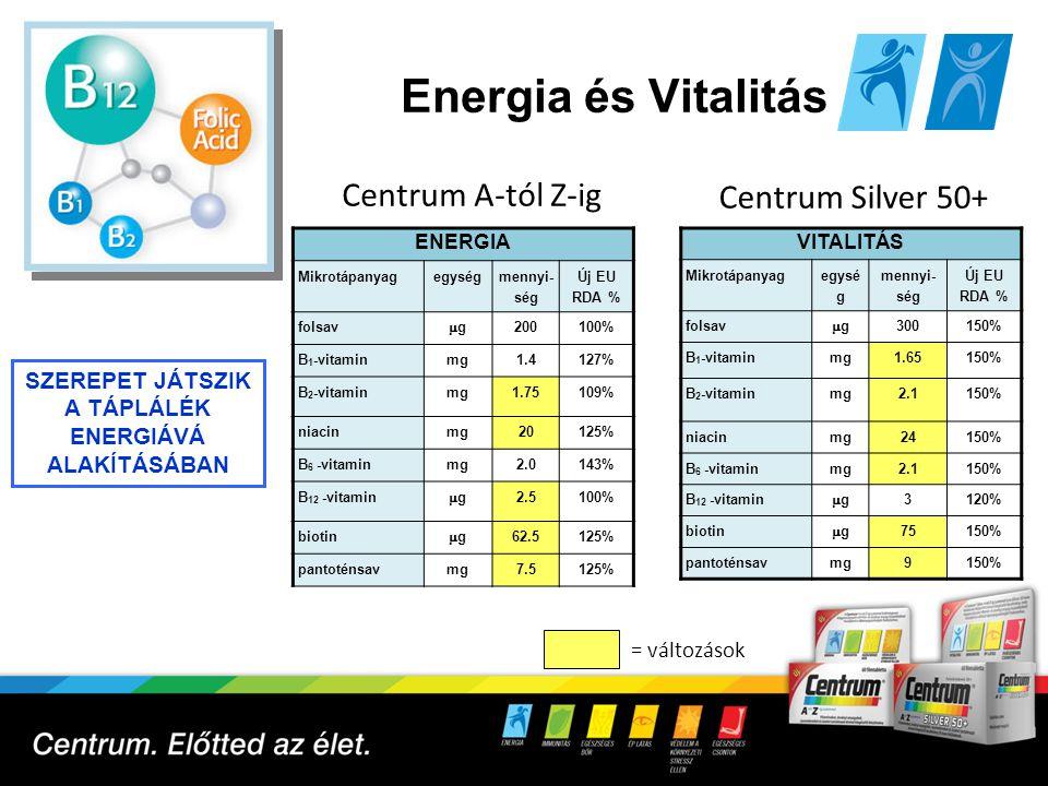 Immunitás 9 IMMUNITÁS Mikrotápanyag egy- ség mennyi- ség Új EU RDA % E-vitaminmg15125% C-vitaminmg100125% D 3 -vitamin gg 5100% cinkmg550% réz gg 50050% szelén gg 3055% A-vitamin (25% béta-karotin) gg 800100% Centrum A-tól Z-ig = változások Centrum Silver 50+ IMMUNITÁS Mikrotápanyag egy- ség mennyi- ség Új EU RDA % E-vitaminmg18150% C-vitaminmg120150% D 3 -vitamin gg 5100% cinkmg550% réz gg 50050% szelén gg 3055% A-vitamin (50% béta-karotin) gg 800100% TÁMOGATJA A SZERVEZET TERMÉSZETES VÉDEKEZŐ- KÉPESSÉGÉT