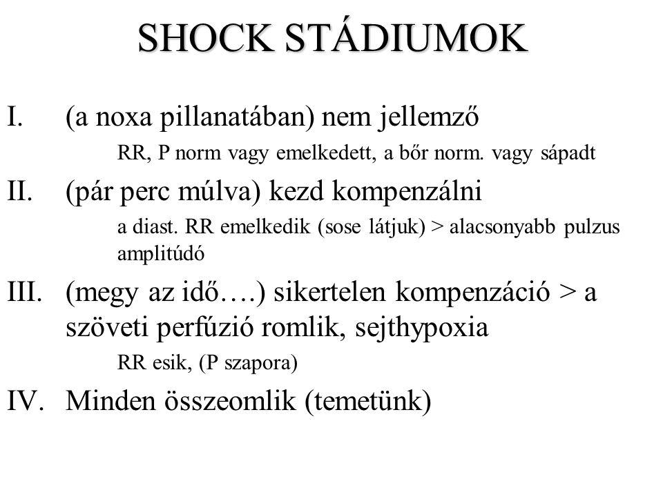 SHOCK STÁDIUMOK I.(a noxa pillanatában) nem jellemző RR, P norm vagy emelkedett, a bőr norm. vagy sápadt II.(pár perc múlva) kezd kompenzálni a diast.