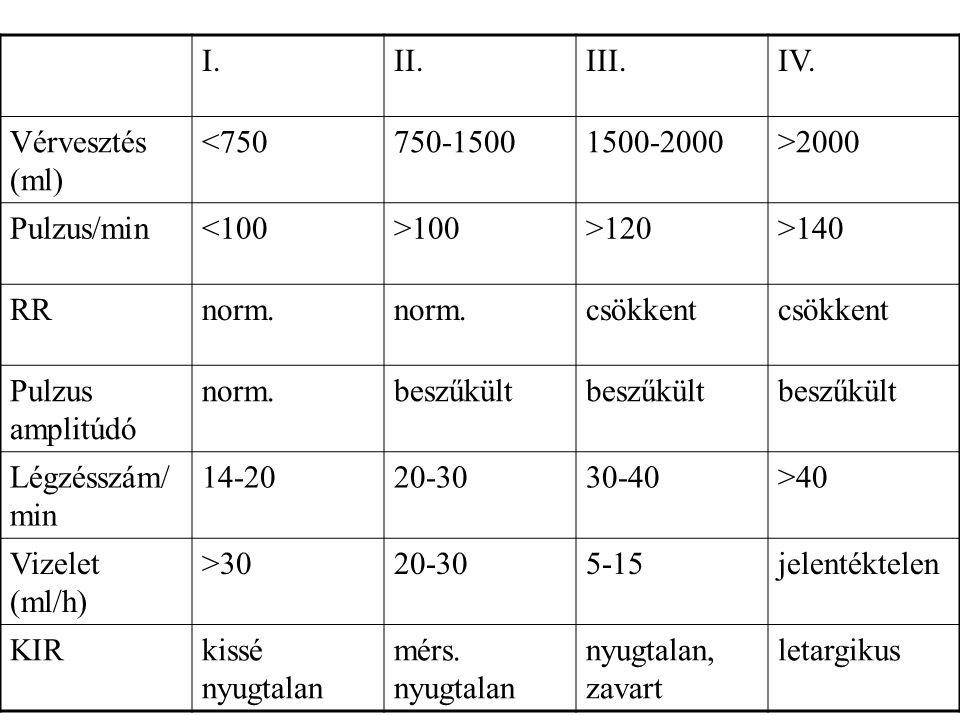 I.II.III.IV. Vérvesztés (ml) <750750-15001500-2000>2000 Pulzus/min<100>100>120>140 RRnorm. csökkent Pulzus amplitúdó norm.beszűkült Légzésszám/ min 14