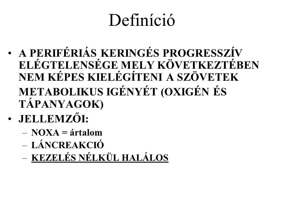 Definíció A PERIFÉRIÁS KERINGÉS PROGRESSZÍV ELÉGTELENSÉGE MELY KÖVETKEZTÉBEN NEM KÉPES KIELÉGÍTENI A SZÖVETEK METABOLIKUS IGÉNYÉT (OXIGÉN ÉS TÁPANYAGO