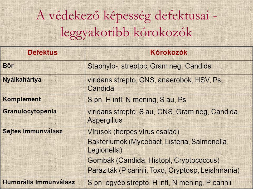 A védekező képesség defektusai - leggyakoribb kórokozók DefektusKórokozók Bőr Staphylo-, streptoc, Gram neg, Candida Nyálkahártya viridans strepto, CN