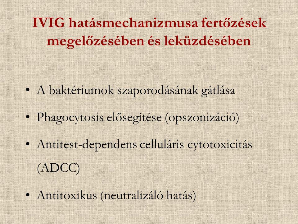 IVIG hatásmechanizmusa fertőzések megelőzésében és leküzdésében A baktériumok szaporodásának gátlása Phagocytosis elősegítése (opszonizáció) Antitest-