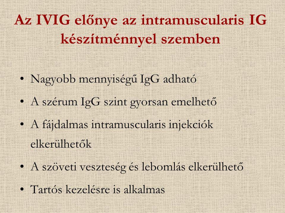 Az IVIG előnye az intramuscularis IG készítménnyel szemben Nagyobb mennyiségű IgG adható A szérum IgG szint gyorsan emelhető A fájdalmas intramuscular