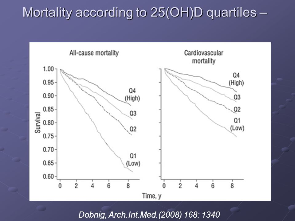 Mortality according to 25(OH)D quartiles – Dobnig, Arch.Int.Med.(2008) 168: 1340