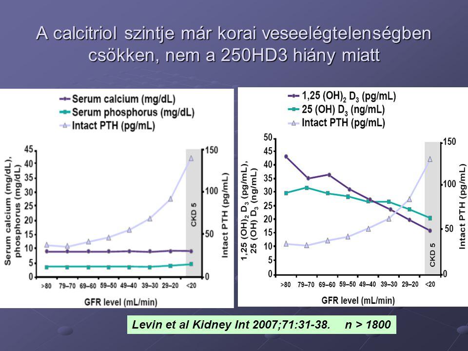 A calcitriol szintje már korai veseelégtelenségben csökken, nem a 250HD3 hiány miatt Levin et al Kidney Int 2007;71:31-38. n > 1800