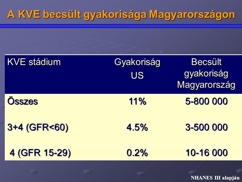 A KVE becsült gyakorisága Magyarországon KVE stádium GyakoriságUS Becsült gyakoriság Magyarország Összes11% 5-800 000 3+4 (GFR<60) 4.5% 3-500 000 4 (G