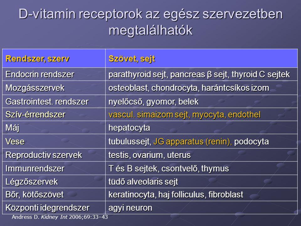 D-vitamin receptorok az egész szervezetben megtalálhatók Andress D. Kidney Int 2006;69:33–43 Rendszer, szerv Szövet, sejt Endocrin rendszer parathyroi