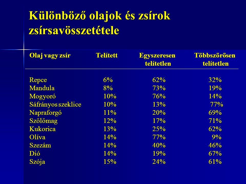 Különböző olajok és zsírok zsírsavösszetétele Olaj vagy zsír Telített Egyszeresen Többszörösen telítetlen telítetlen telítetlen telítetlen Repce 6% 62